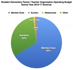 PTO's Proposed Budget For 2016/17
